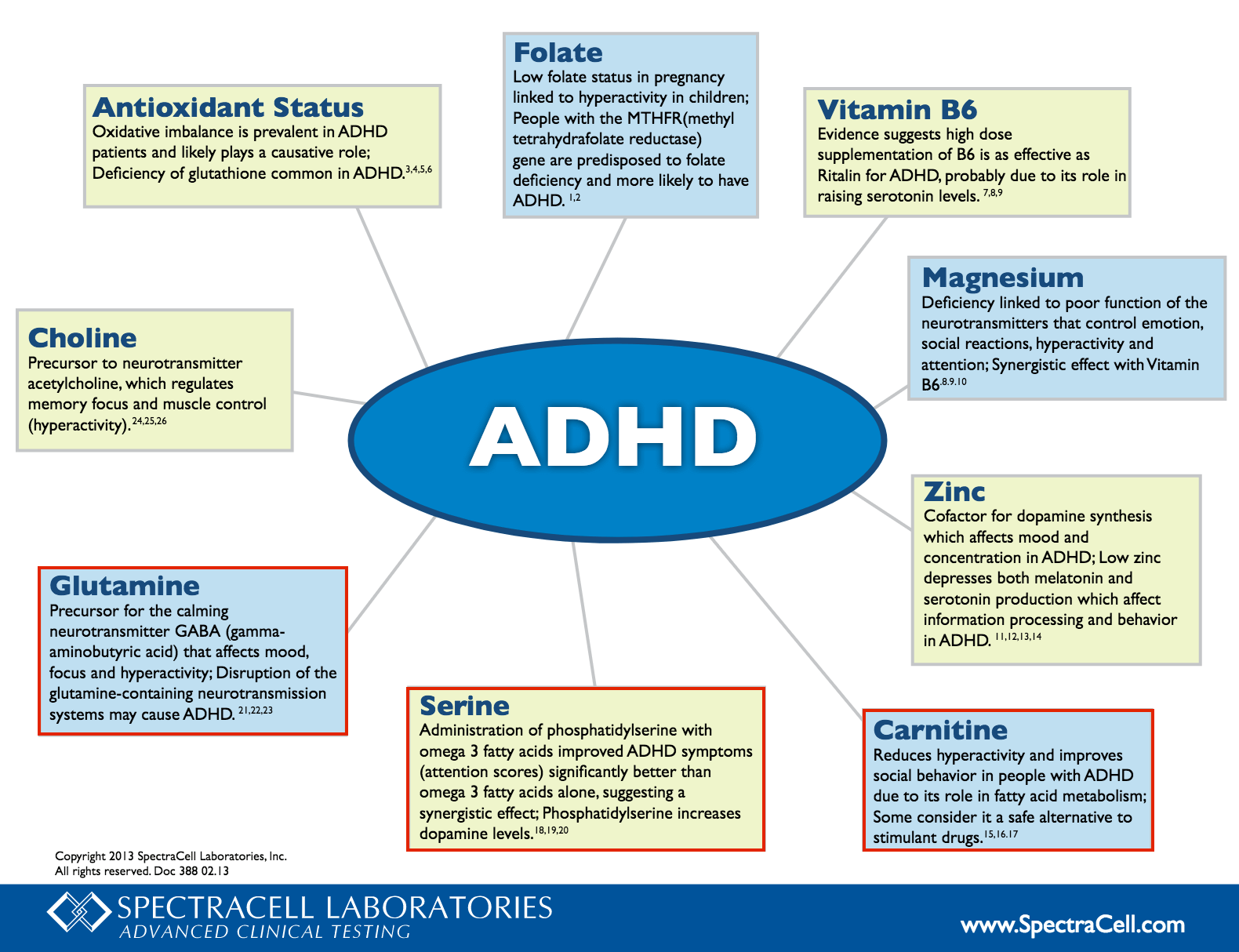 Adhd And Diet Effect Of Omega 3 Fatty >> Diet For Adhd